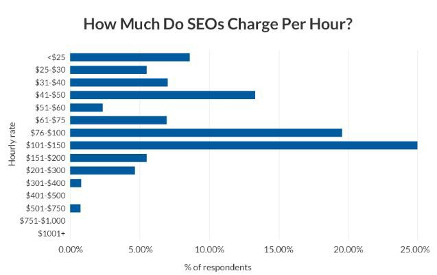 SEO-price-per-hour