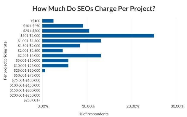 SEO-price-per-project
